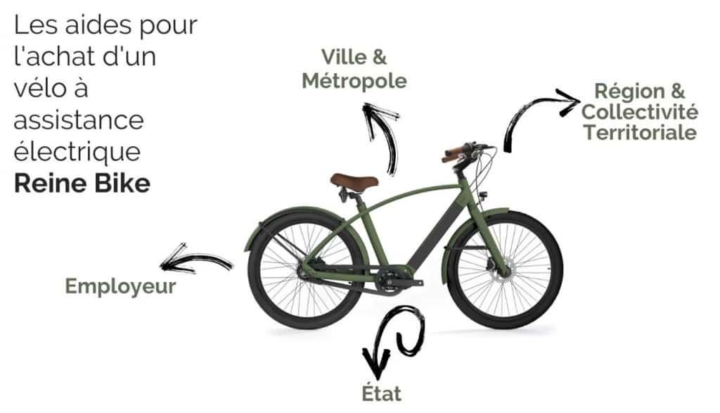 les différentes primes et subventions pour l'achat d'un vélo électrique